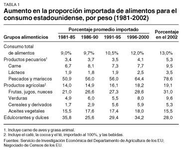 comercio agricola mundial 1980 2002: