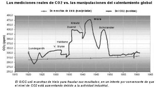 nivel de carbon dioxido